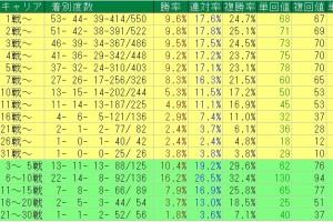 アグネスタキオン産駒の重賞キャリア別データ