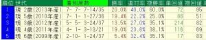 ダイワメジャー産駒 2歳7月終了時点の世代別データ