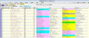 中京記念 2015 血統表