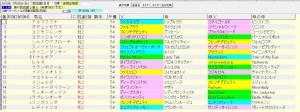 函館2歳S 2015 血統表