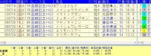 函館記念 2015 単オッズ10倍以上で複勝率75%の好走データ