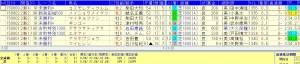 ※今開催新潟芝1600戦2.3着に多い好走データ