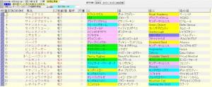 北九州記念 2015 血統表