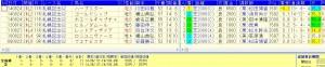 札幌記念過去10年複勝率100%データ