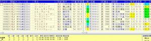 札幌記念過去10年複勝率90.9%データ