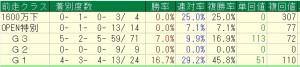 札幌記念過去10年=前走クラス別データ