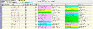 札幌記念 2015 血統表