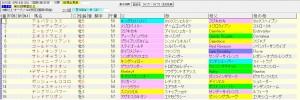 関屋記念 2015 血統表