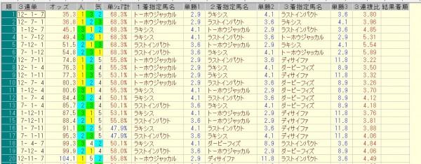 札幌記念 2015 前日オッズ 三連単人気順