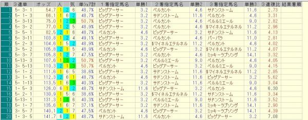 北九州記念 2015 前日オッズ 三連単人気順