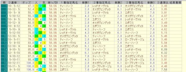 キーンランドカップ 2015 前日オッズ 三連単人気順
