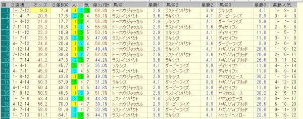 札幌記念 2015 前日オッズ 三連複人気順