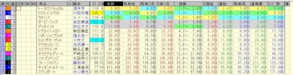 札幌記念 2015 前日オッズ 合成オッズ(単勝人気順)