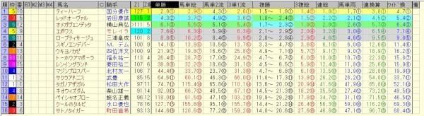 キーンランドカップ 2015 前日オッズ 合成オッズ(単勝人気順)