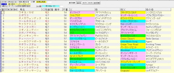 キーンランドカップ 2015 血統表