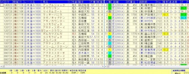 日本海ステークス過去10年好走データ