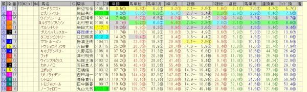 新潟2歳ステークス 2015 前日オッズ 合成オッズ(単勝人気順)