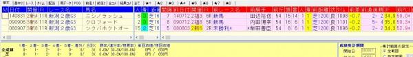 新潟2歳S2015 前走1200組の好走データ