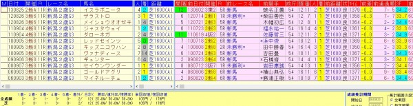 新潟2歳S2015 前走1600組の好走データ