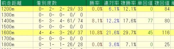 新潟2歳S2015 過去10年前走距離別成績