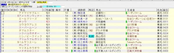京成杯オータムハンデ 2015 出走予定馬(除外対象馬)