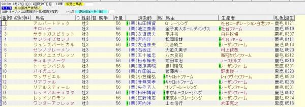 神戸新聞杯 2015 出走予定馬