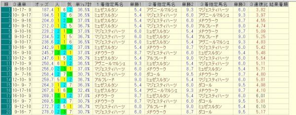 新潟記念 2015 前日オッズ 三連単人気順