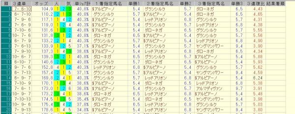 京成杯オータムハンデ 2015 前日オッズ 三連単人気順