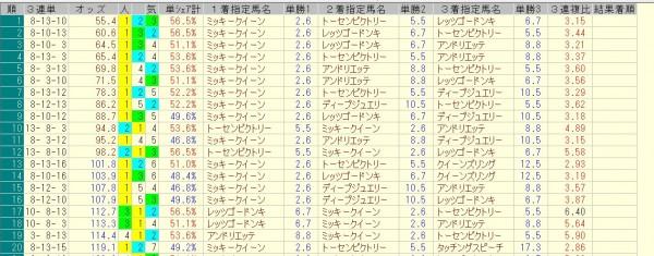 ローズステークス 2015 前日オッズ 三連単人気順
