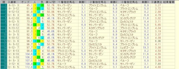 セントライト記念 2015 前日オッズ 三連単人気順