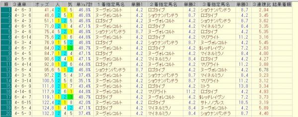 オールカマー 2015 前日オッズ 三連単人気順