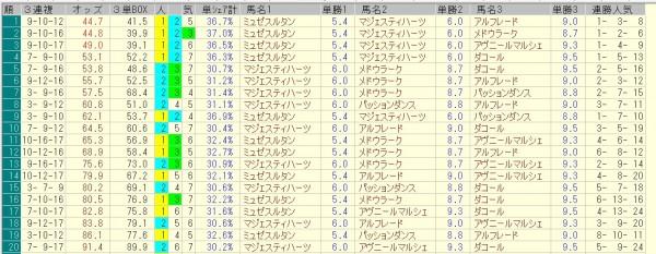 新潟記念 2015 前日オッズ 三連複人気順