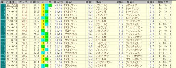 京成杯オータムハンデ 2015 前日オッズ 三連複人気順