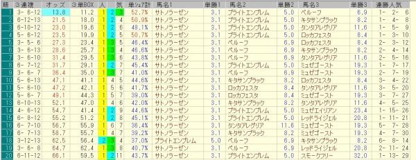 セントライト記念 2015 前日オッズ 三連複人気順