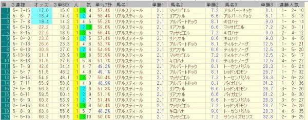神戸新聞杯 2015 前日オッズ 三連複人気順