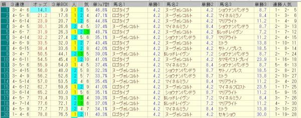 オールカマー 2015 前日オッズ 三連複人気順