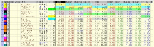 新潟記念 2015 前日オッズ 合成オッズ(単勝人気順)