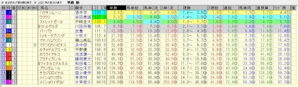 セントウルステークス 2015 前日オッズ 合成オッズ(単勝人気順)