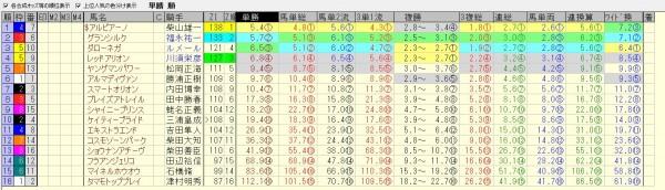京成杯オータムハンデ 2015 前日オッズ 合成オッズ(単勝人気順)