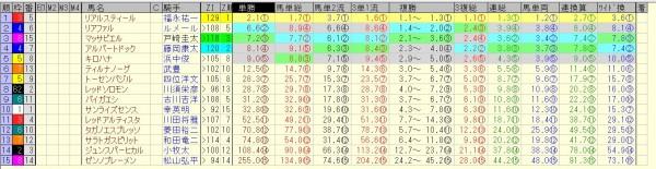 神戸新聞杯 2015 前日オッズ 合成オッズ(単勝人気順)