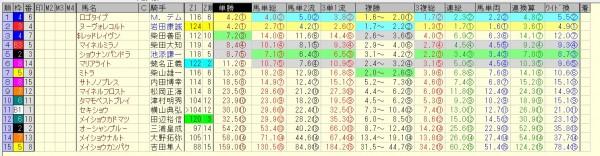 オールカマー 2015 前日オッズ 合成オッズ(単勝人気順)