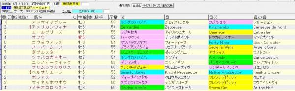 京成杯オータムハンデ 2015 血統表(除外対象馬)