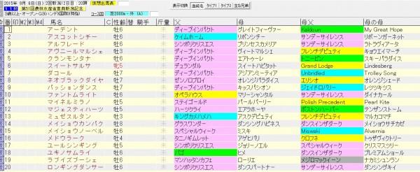 新潟記念 2015 血統表