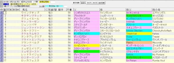 朝日杯セントライト記念 2015 血統表
