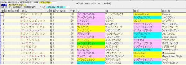神戸新聞杯 2015 血統表