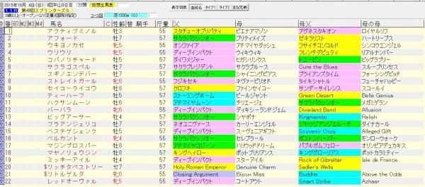 スプリンターズS 2015 血統表