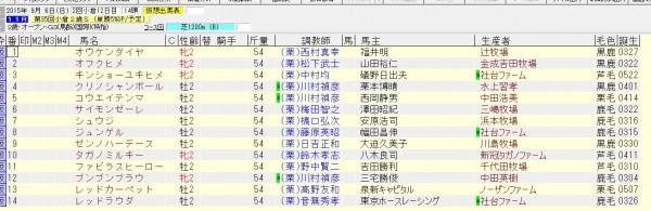 小倉2歳ステークス 2015 出走予定馬