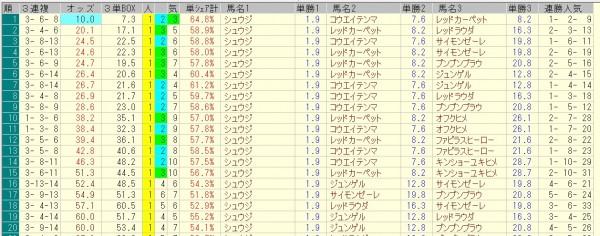 小倉2歳ステークス 2015 前日オッズ 三連複人気順