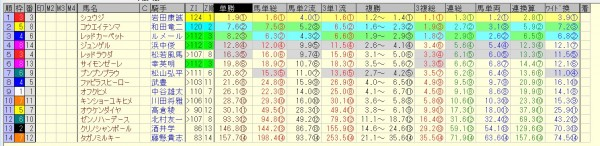 小倉2歳ステークス 2015 前日オッズ 合成オッズ(単勝人気順)
