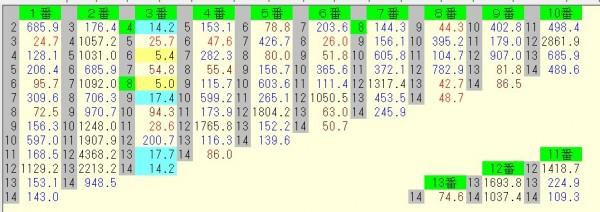 小倉2歳ステークス 2015 前日オッズ 馬連